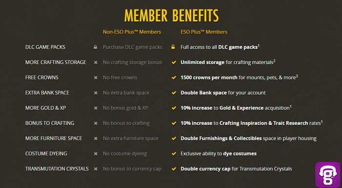 como-migrar-do-wow-para-o-eso-plus-membership